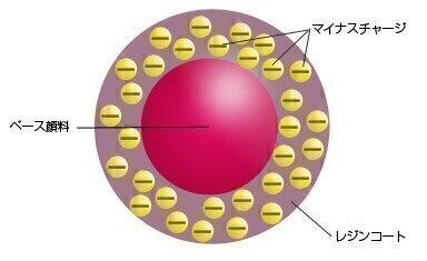 リッチな階調表現と正確な色再現